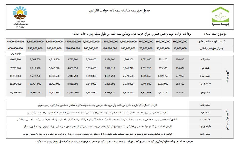 حق بیمه بیمه حوادث انفرادی بیمه ایران