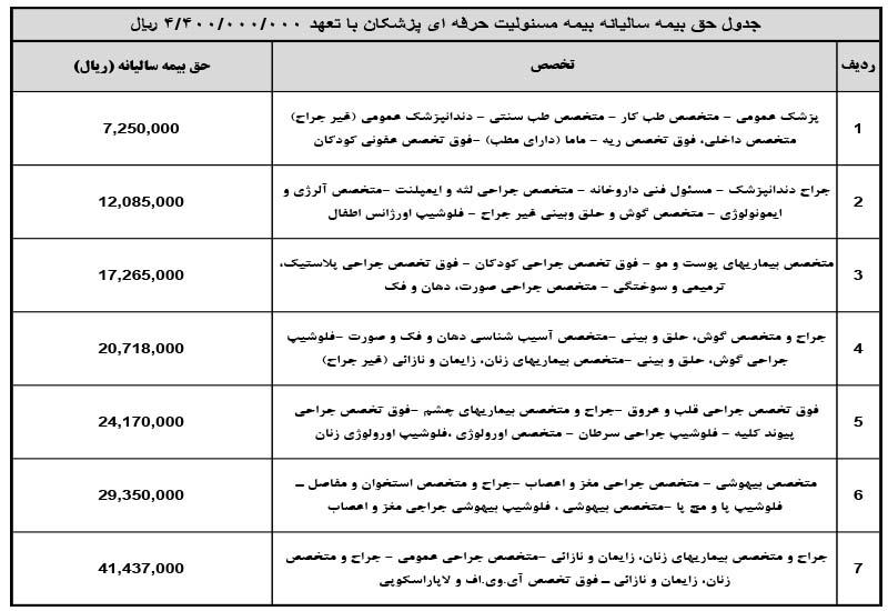 جدول حق بیمه سالیانه بیمه مسئولیت حرفه ای پزشکان در سال 1399