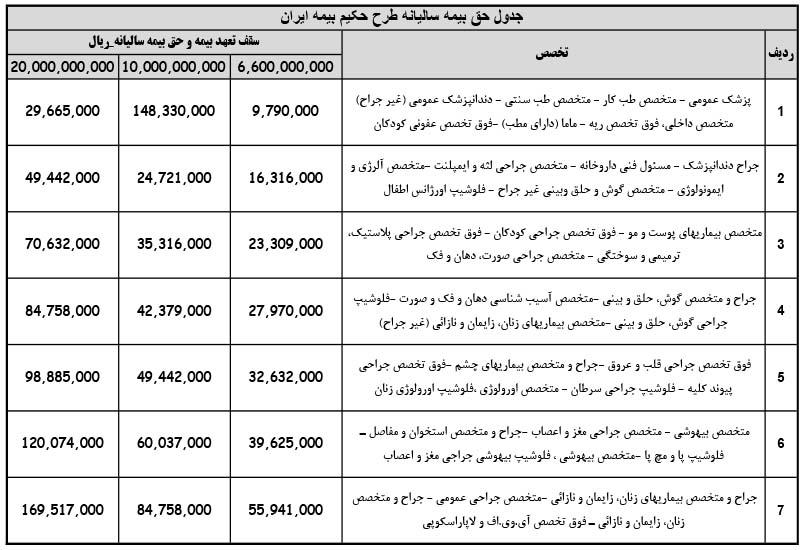 جدول حق بیمه سالیانه طرح حکیم بیمه ایران برای پزشکان