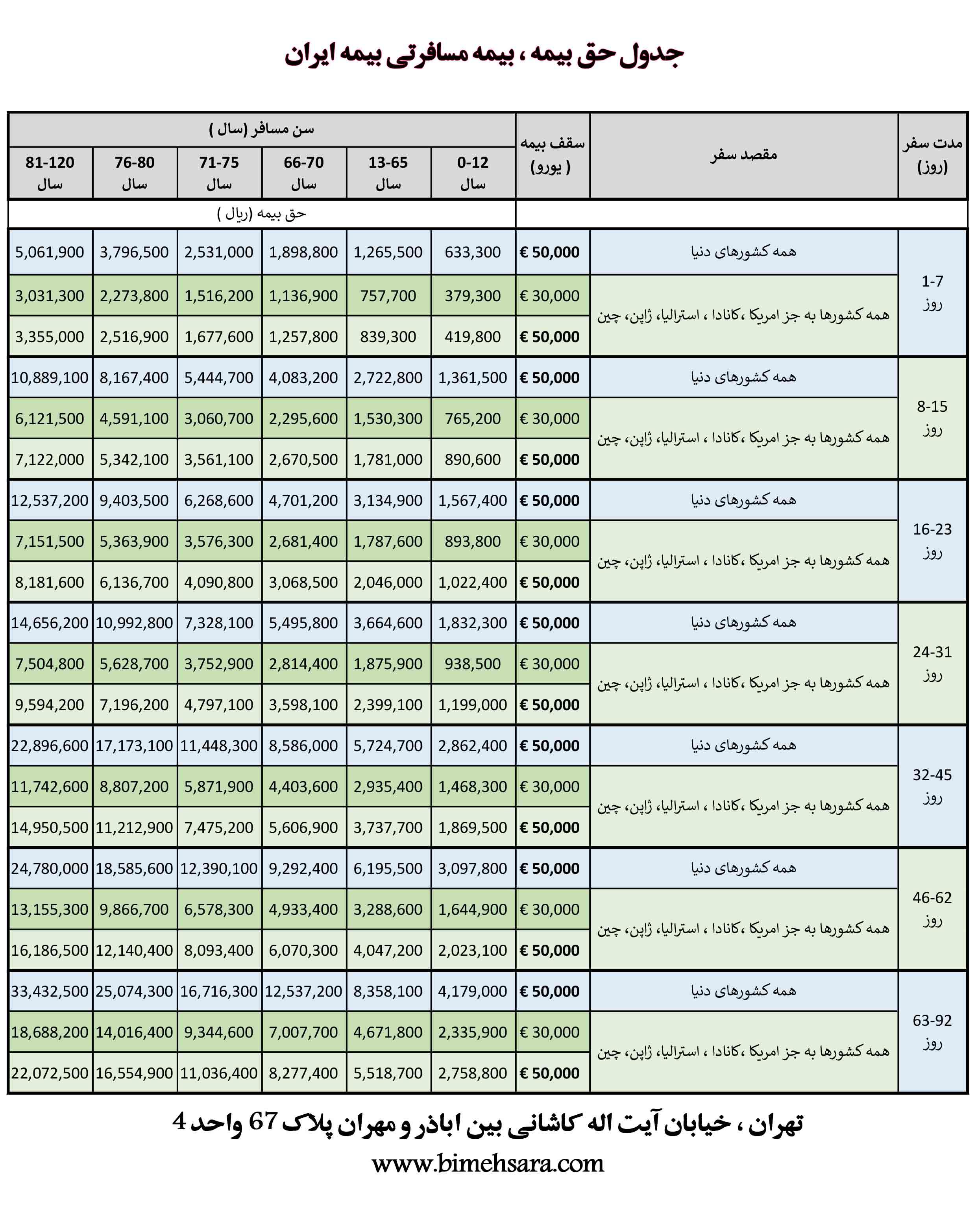 جدول حق بیمه بیمه مسافرتی بیمه ایران